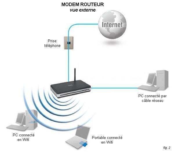Modem et routeur - Comment connecter un ordinateur de bureau en wifi ...